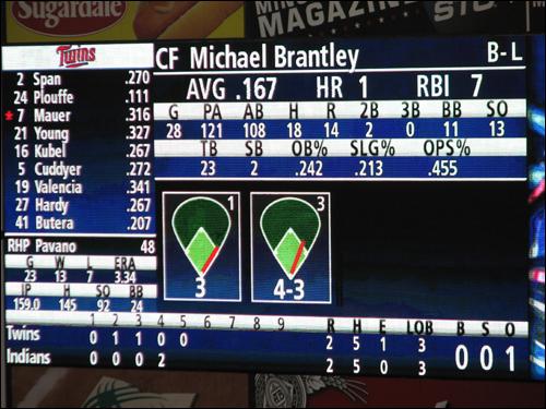 progressive-field-scoreboard-closeup.jpg